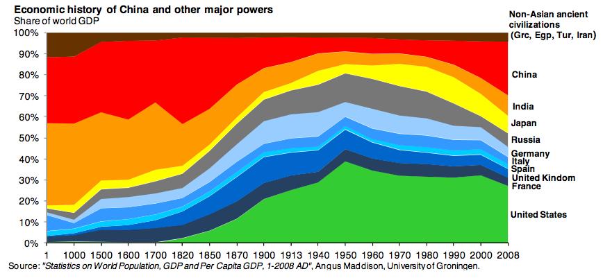 Tamaño relativo de las economías principales a lo largo de la hitoria.